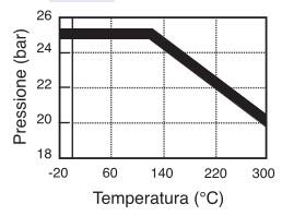lavorazioni max pressione / temperatura